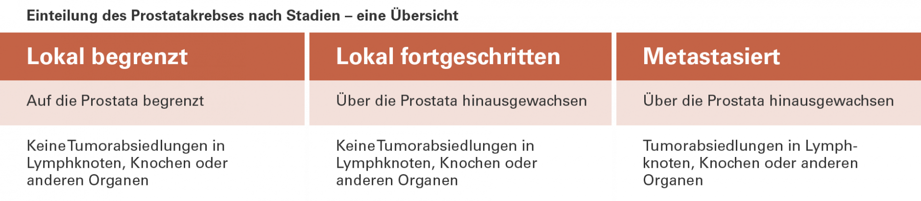 Prostatakrebs alter